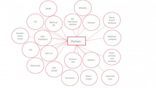 Strukturbaum Partner Umwelt